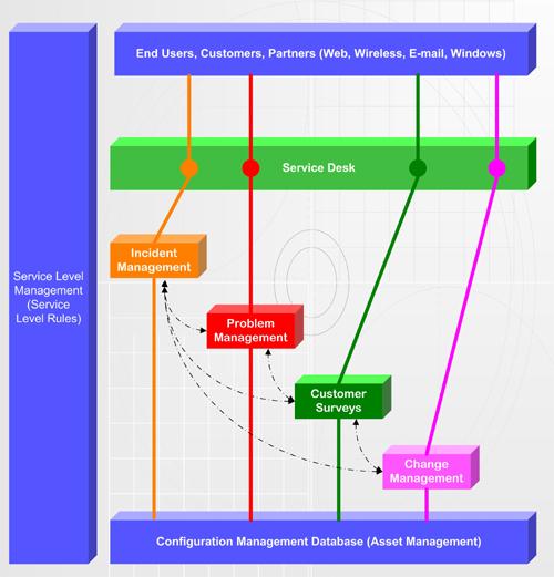 itil process - Itil Workflow Diagram